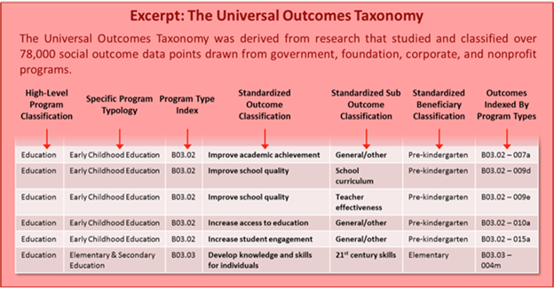 Excerpt Universal Outcomes Taxonomy