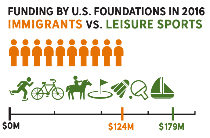 Funding for immigrants vs. leisure sports