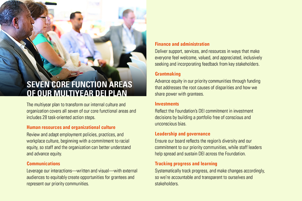 Core Function Areas of Our Multiyear Plan