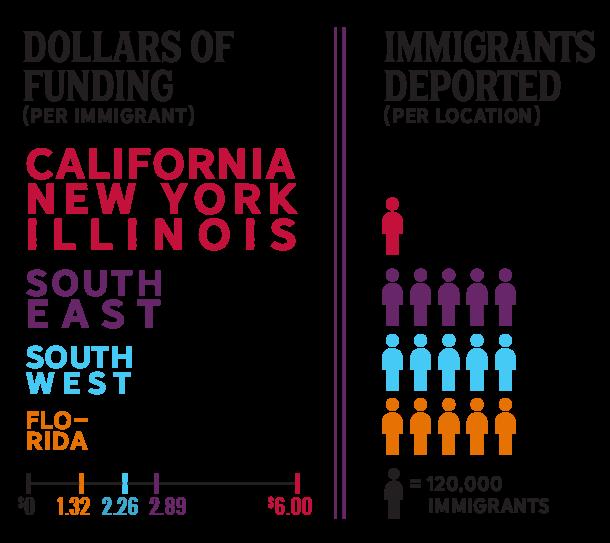 Philanthropy vs. Deportation Rates