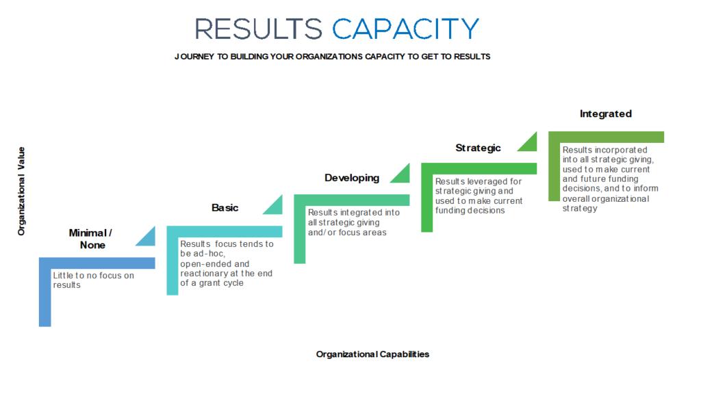 Results Capacity Model