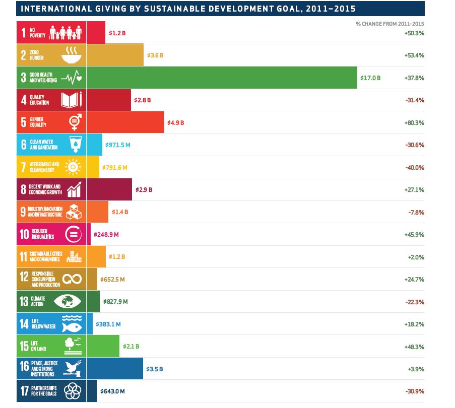 bar chart depicting progress on SDGs
