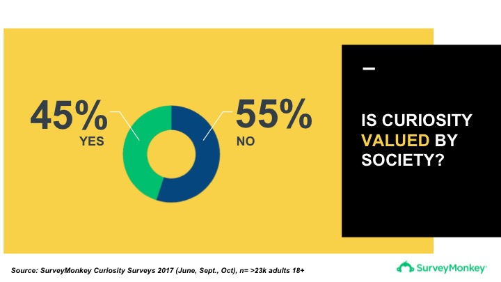 Only 45% of Americans in a recent SurveyMonkey survey believe that curiosity is valued in society.