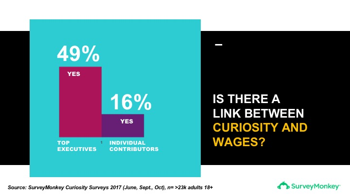 49% of executives say that the more curious a person is at their company, the more money they earn, meanwhile only 16% of individual contributors see a connection between the two.