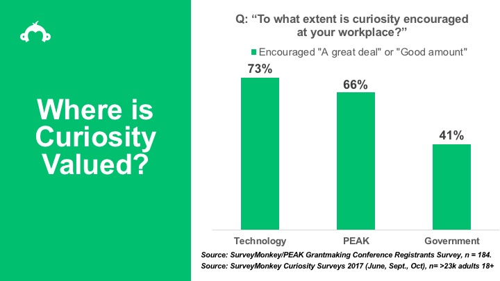 Where is Curiosity Valued?