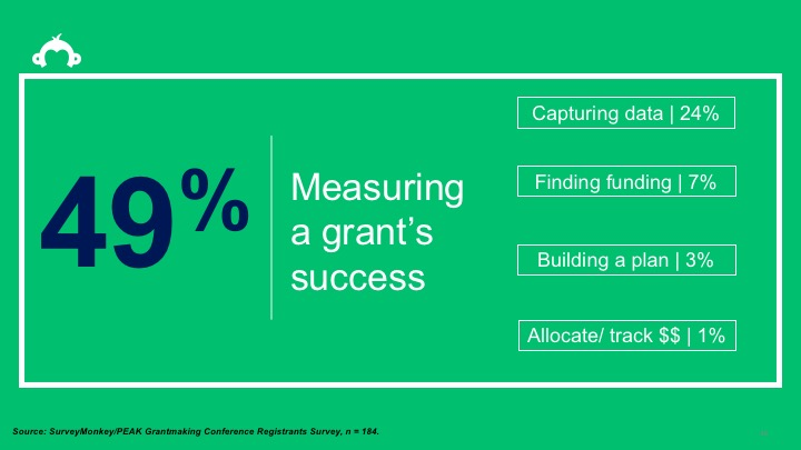 The biggest challenge that almost 50% of grantmakers face is measuring a grant's success.
