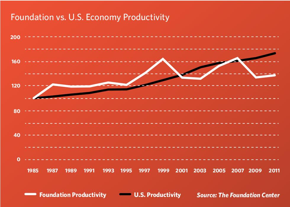foundations productivity